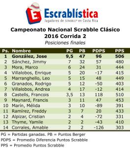 CNS2016-Corrida02-posiciones.xls