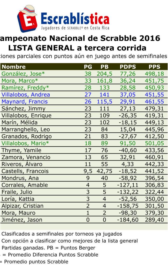 CNS2016-ListaGeneralCNS-acorrida3.xls